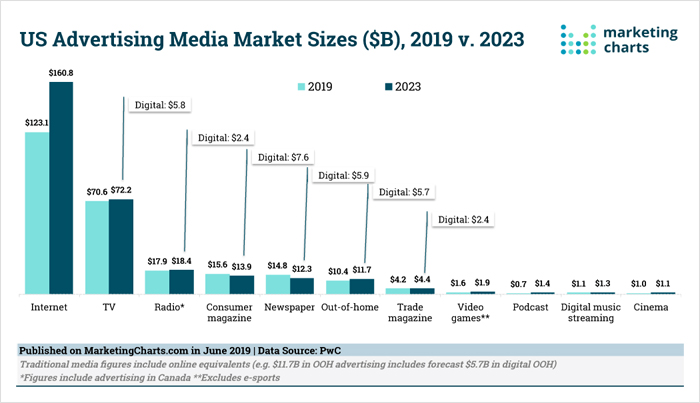 US Advertising Media Market Sizes